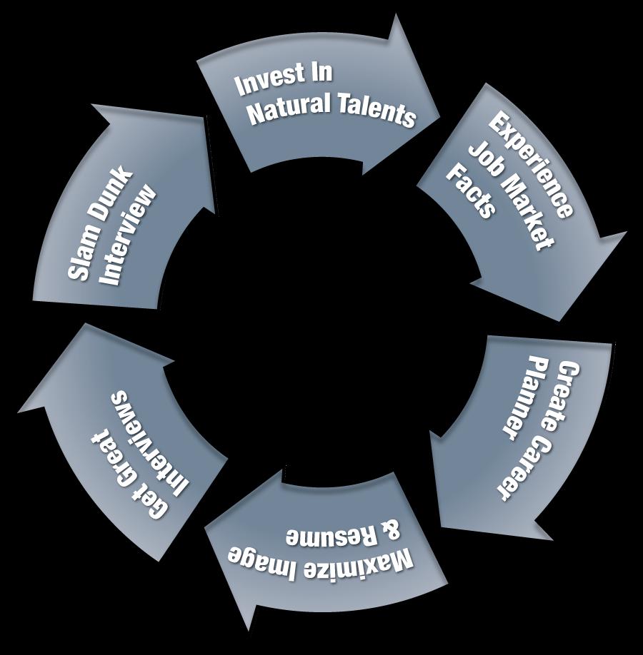 Dewey Color System Career Program wheel